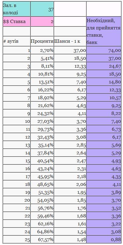 Таблиця разрахунку шансів