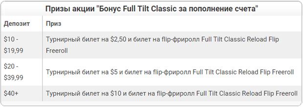Бонус Full Tilt Classic за поповнення рахунку