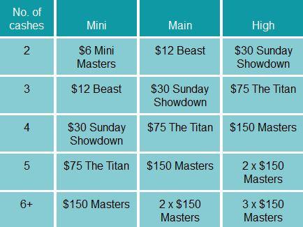 Бонусні турнірні квитки