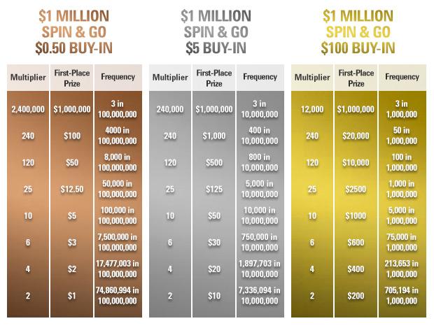 інформаціz про ймовірності випадання в турнірах спін-енд-гоу на $1000000 різних множників призового фонду для кожного рівня бай-інів