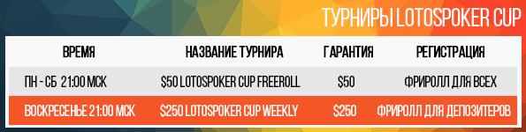 Lotos Poker Cup - щоденні фріроли для початківців гравців LotosPoker дарує прекрасну можливість всім початківцям, і не тільки, гравцям познайомитися з турнірним покером і накопичити стартовий банкролл. Турніри серії LotosPoker Cup з безкоштовним входом і гарантованим призовим фондом проходять щодня. Щодня з понеділка до суботи в 20:00 (Київ) стартують безкоштовні турніри з гарантованим призовим фондом $50, в яких можуть взяти участь усі бажаючі незалежно від поточного статусу. По неділях о 20:00 за київським часом вас чекає фінальний турнір тижня з гарантією $250. Вхід в турнір доступний гравцям, які вже зробили свій перший депозит в LotosPoker. Перейти на LotosPoker Крім гарантованого призового фонду, найуспішніші гравці за підсумками кожного місяця отримають додаткові нагороди! Поточний рейтинг гравців оновлюється після закінчення кожного турніру і вираховується за простою формулою. У турнірах $250 LotosPoker Cup Weekly по неділях, рейтингові очки множаться в 1.5 рази! Гравець, який набрав найбільшу кількість рейтингових очок за підсумками місяця, отримує спеціальний приз - ексклюзивний кубок LotosPoker як кращому гравцеві місяця, з доставкою додому! Крім того, топ-20 гравців за підсумками кожного місяця отримають ексклюзивні бездепозитні бонуси $200! Бездепозитний бонус $200 не є повністю миттєвим і видається частинами: перші $20 надходять на рахунок миттєво при зарахуванні бонусу. Залишок суми нараховується частинами по $5 за кожні 40 статусних очок. Для того, щоб вивести кошти, отримані при відіграші бездепозітного бонусу $200, необхідно набрати по 2,5 очка за кожний бонусний $1. Бездепозитні бонуси нараховуються топ-20 гравцям за підсумками місяця до 5-го числа місяця, наступного за звітним.