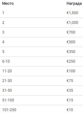 Фінальна €10,000 таблиця лідерів нагородить 250 гравців